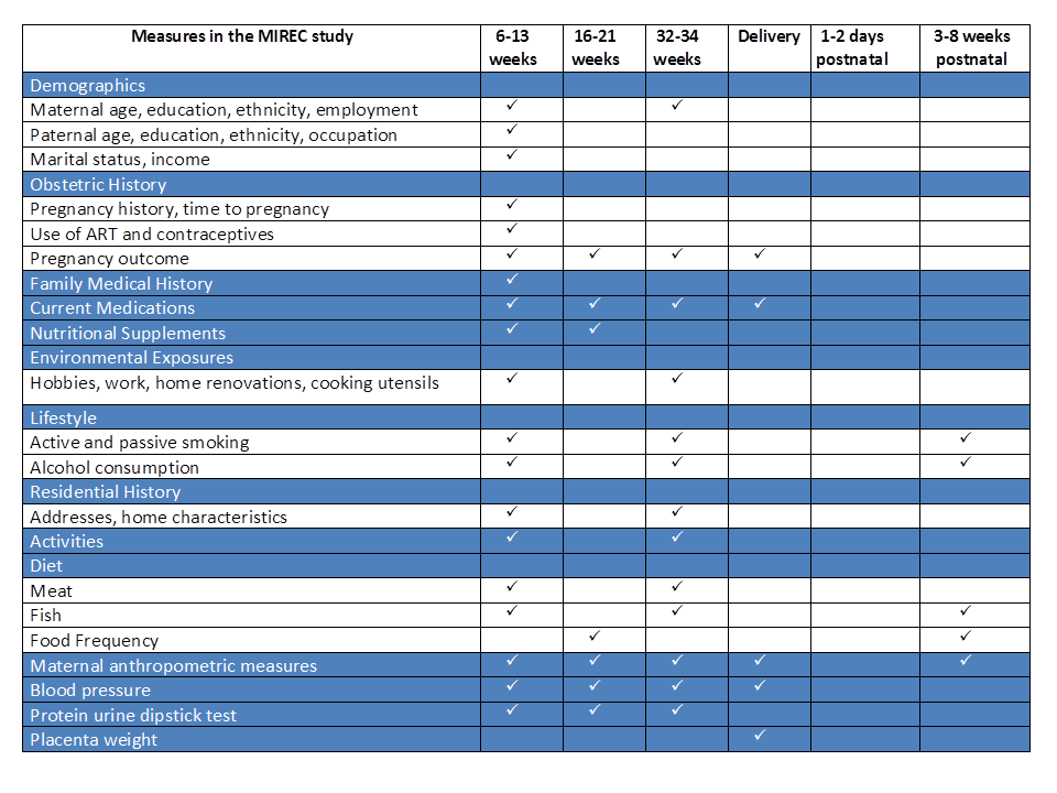 MIREC Measures Table from CRFs
